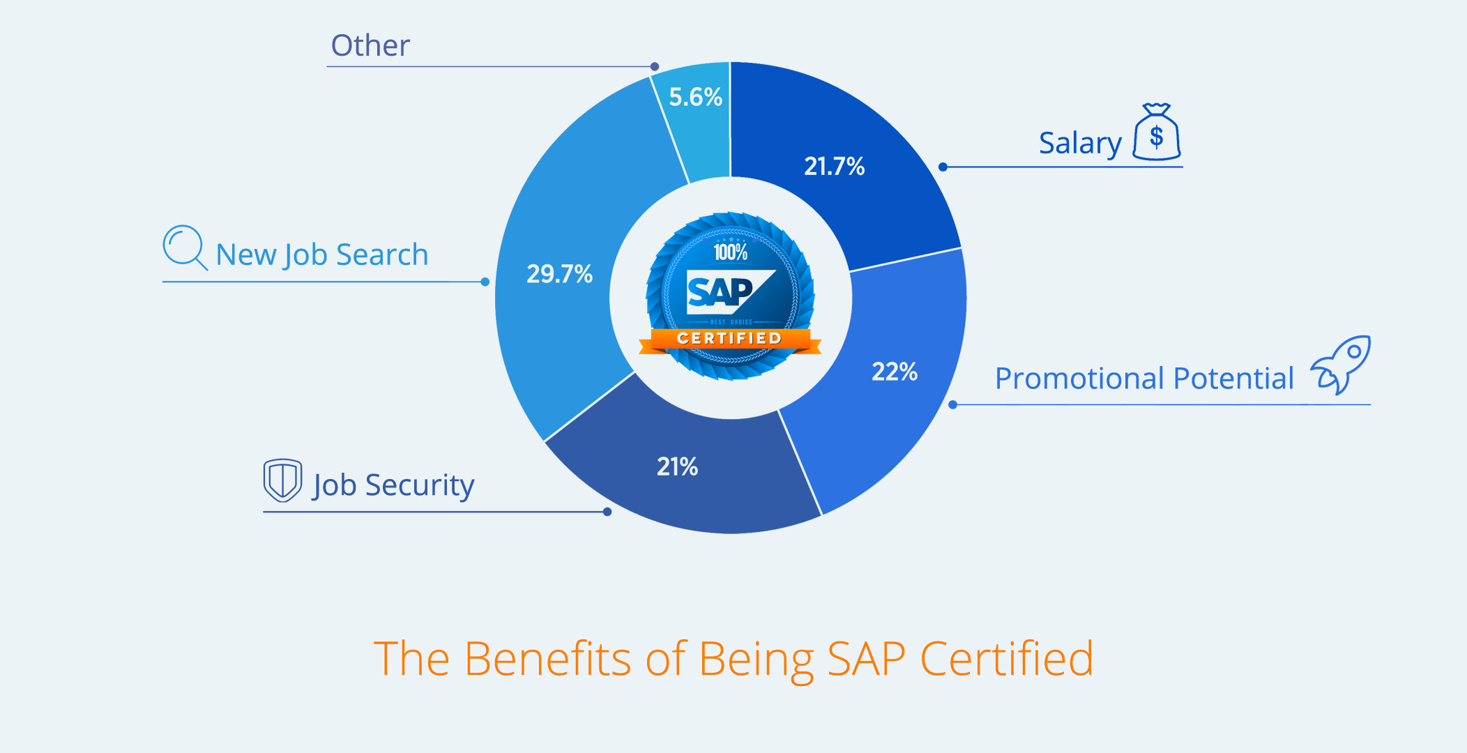 Benefits-of-Being-SAP-Certified-Blue