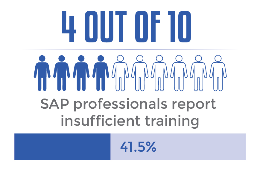 4 out of 10 SAP professionals report insufficient training