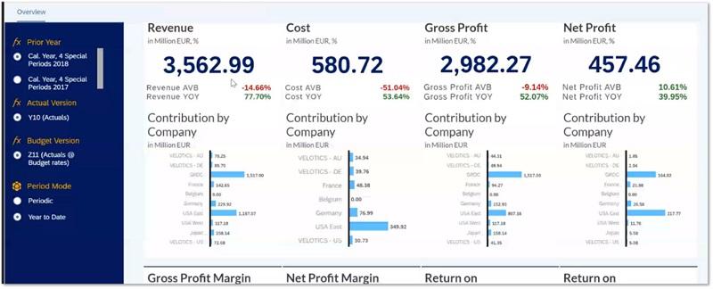 SAP system