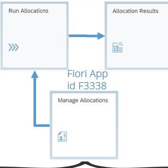 SAP Universal Allocations