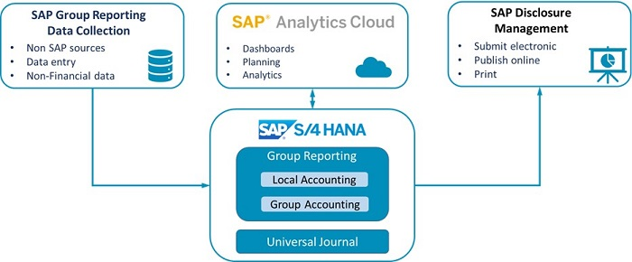 SAP Group Reporting