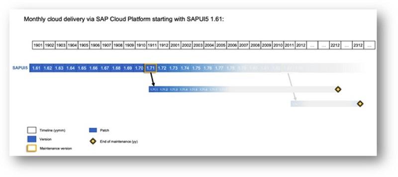 SAP Cloud Delivery