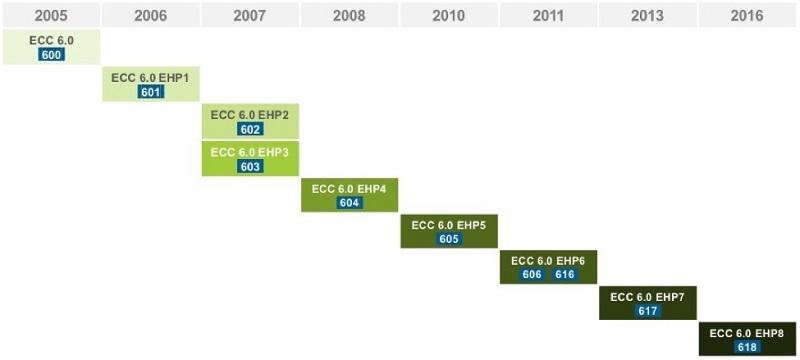 SAP ECC versions