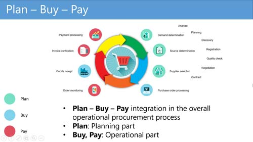 Figure 1: Plan – Buy – Pay process