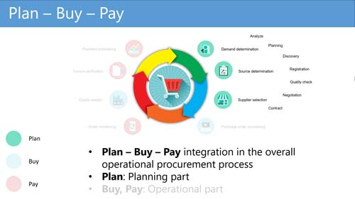 Figure 2: Planning part of the Plan - Buy - Pay process