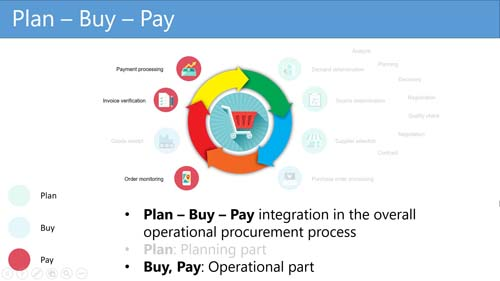 Figure 4: Operational paying part of the Plan - Buy - Pay proces