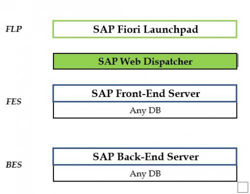 SAP Fiori Table