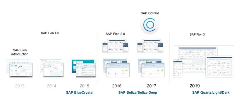 SAP Fiori versions