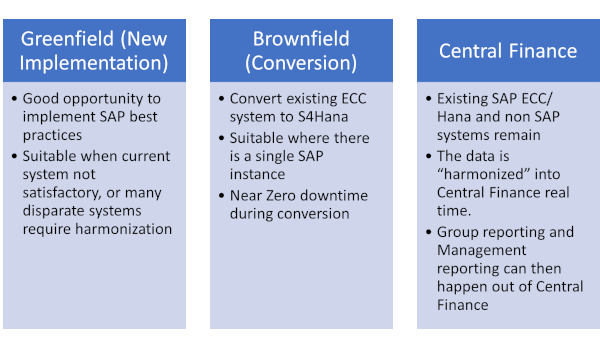Three methods if you are planning to move to S/4Hana