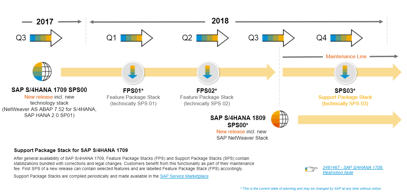 New SAP S4HANA release