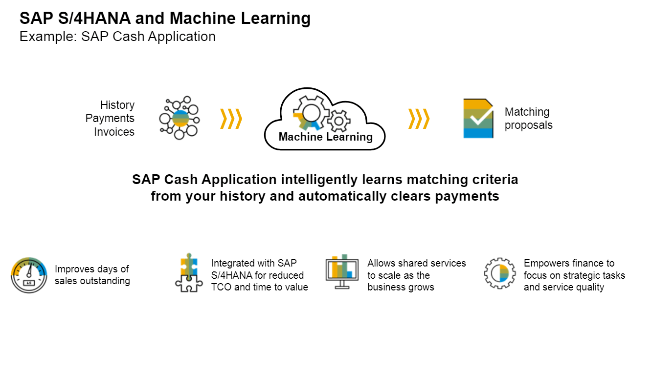 MAchine learning in S/4HANA 1709
