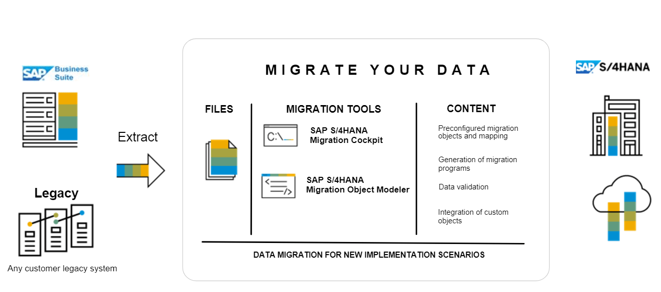New migration cockpit in SAP S/4 HANA 1709