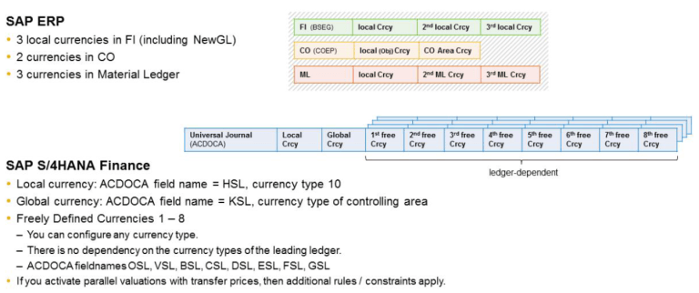 S/4HANA Additional Currencies