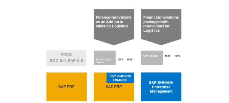 S/4HANA Product Versions S/4HANA Finance 1503 1605 and Enterprise Management 1511 1610
