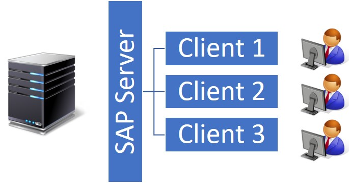 SAP client server architecture
