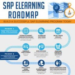 SAP training roadmap