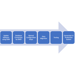converting your ecc system to s/4hana