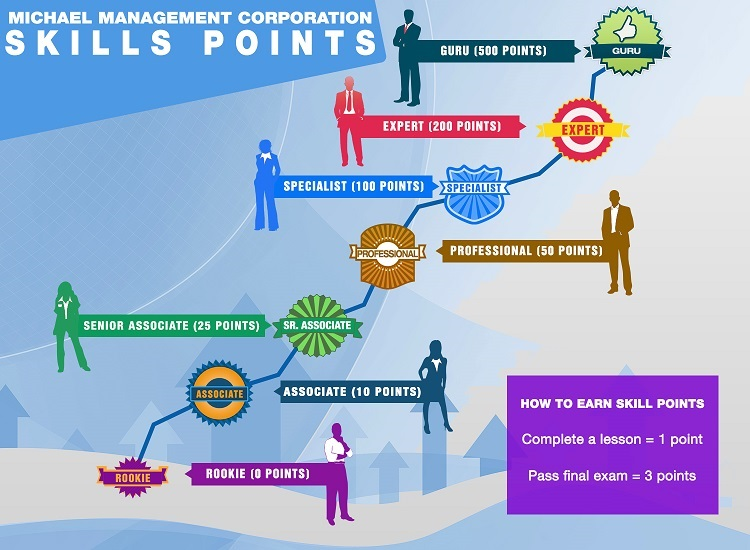 SAP skill points