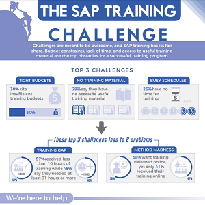Infographic: SAP Training Challenges