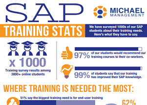 Infographic: SAP Training Stats