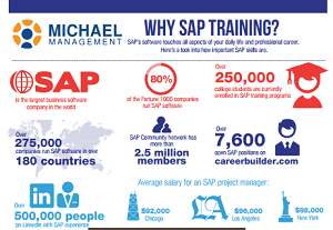 Infographic: Why Do We Need SAP Training?