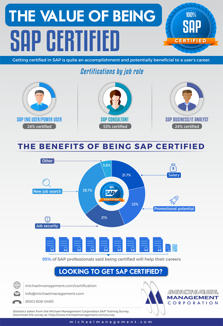 Infographic_SAP_Certification_Benefits