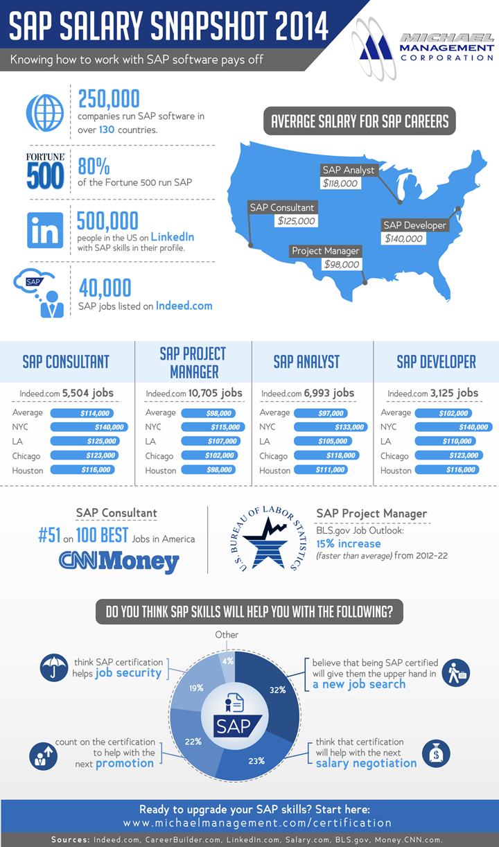 Infographic_SAP_Salary