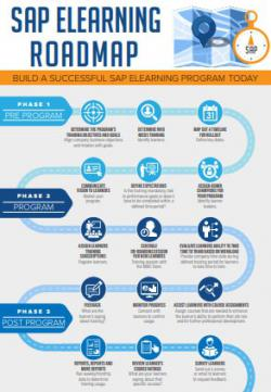 SAP eLearning Roadmap