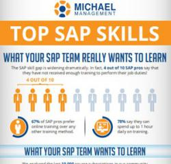 Top SAP Skills - What do SAP Pros really want?