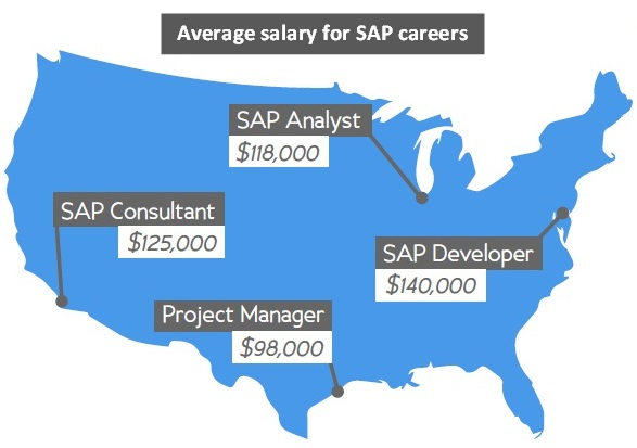 SAP salary map