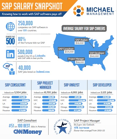 SAP Salary Snapshot