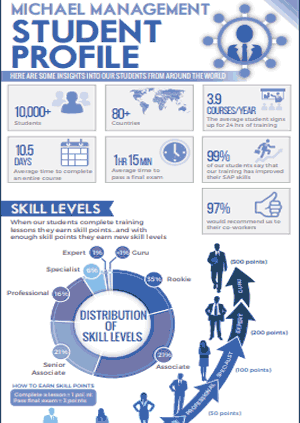 Infographic: SAP Student Profile