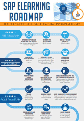 Infographic - SAP eLearning Roadmap
