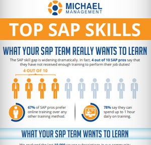 Download Infographic - Top SAP Skills